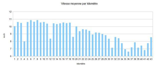Vitesse moyenne par kilomètre
