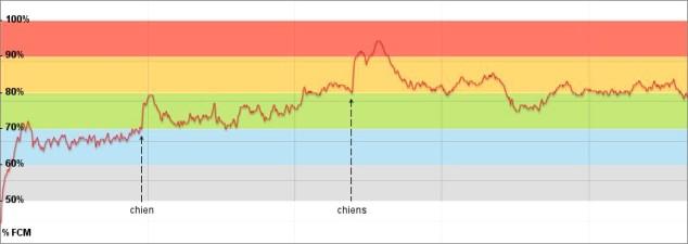 Sortie n°437, courbe de fréquence cardiaque