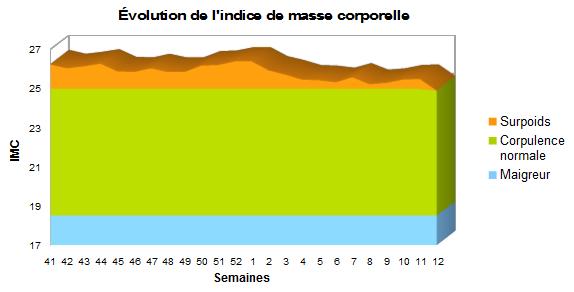 Évolution de l'IMC sur le premier trimestre