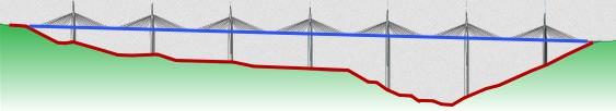 Profil de la vallée du Tarn