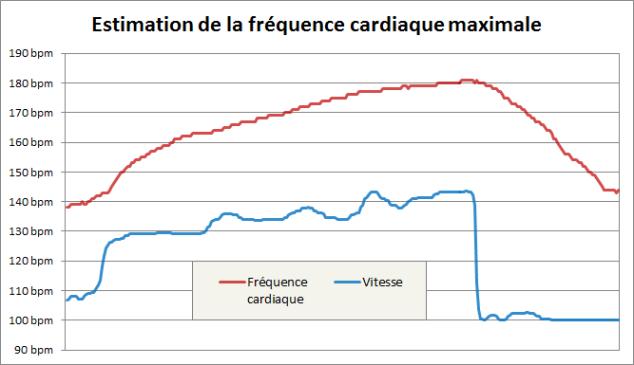 Estimation de la fréquence cardiaque maximale