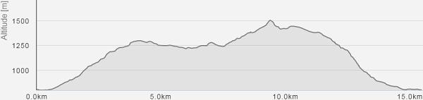 Profil du parcours